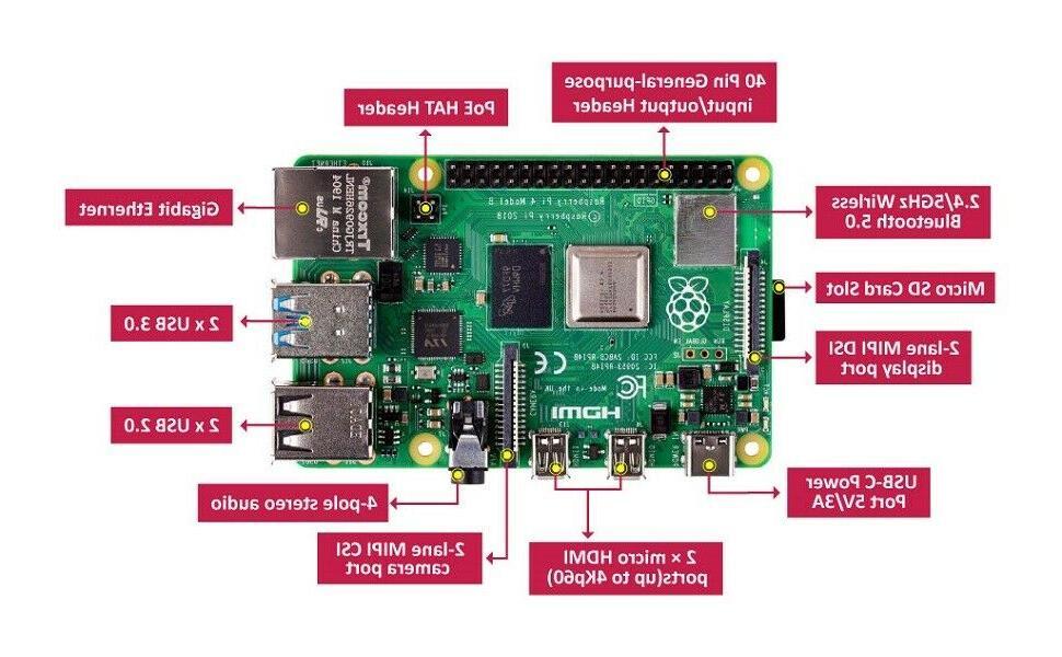 Raspberry Pi B 2GB / Building